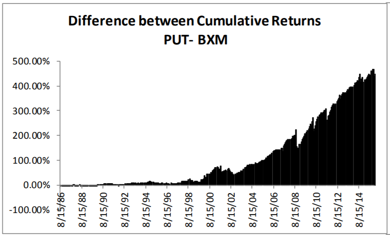 Intuitively The PUT And BXM Should Have Same Return Because Their Underlying Strategies Look Equivalent Index